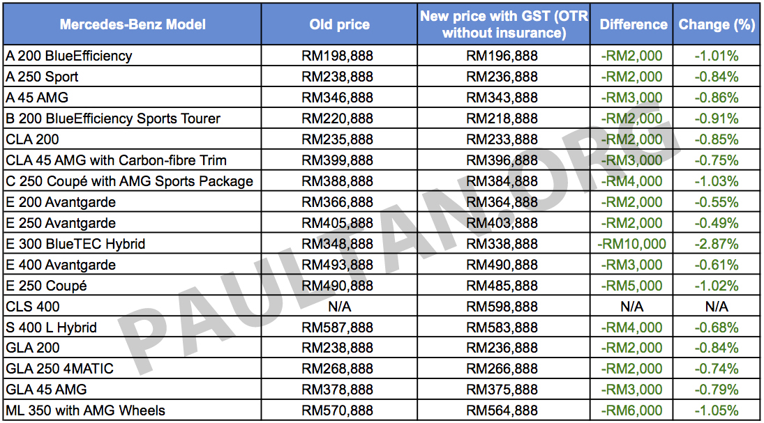 Gst mercedes benz malaysia s new prices all models for Mercedes benz all models list