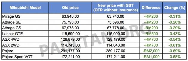 Mitsu GST pricelist Sheet1 copy
