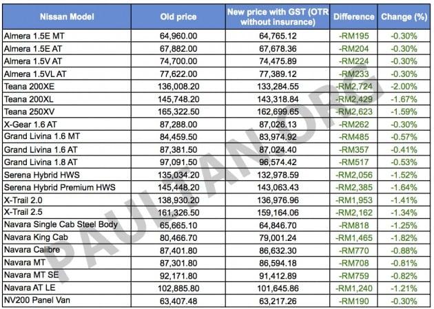 Nissan GST pricelist Sheet1 copy
