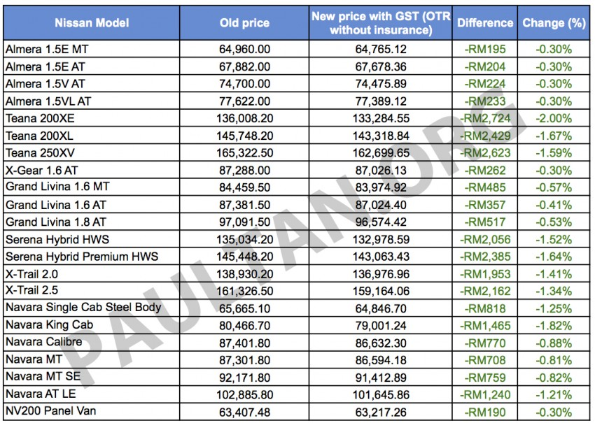 GST: Nissan Malaysia releases new prices – CKD models cheaper by RM190-2,700, CBU cars no change Image #323630