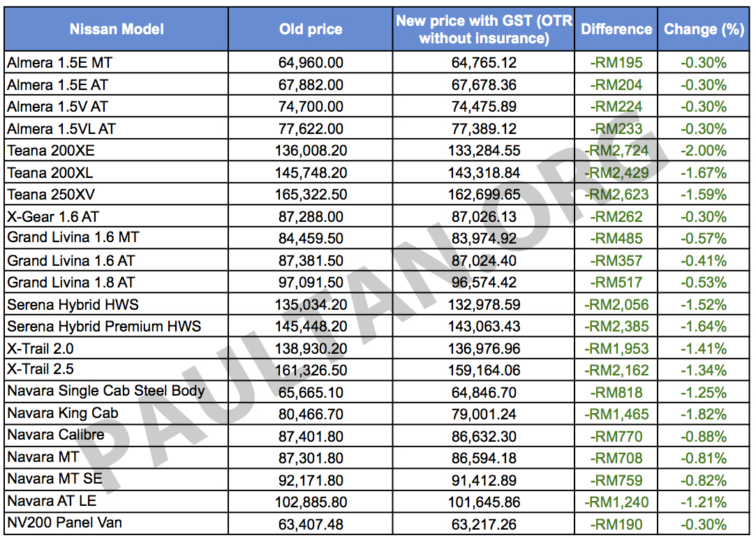 Gst Nissan Malaysia Releases New Prices Ckd Models