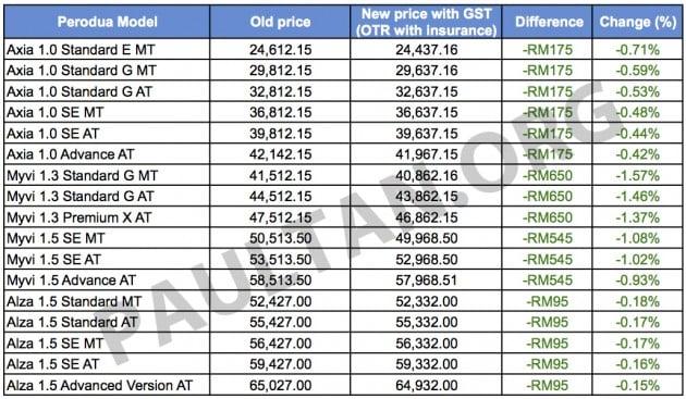 GST: All Perodua models now cheaper - full price list