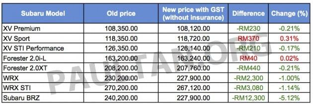 Subaru GST pricelist copy brz