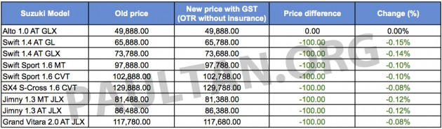 GST: Suzuki prices - most models reduced by RM100