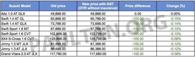Suzuki GST price list 01