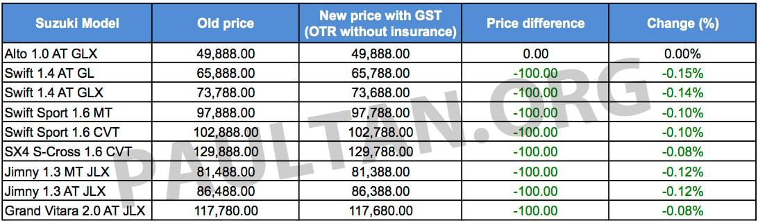 Car Price Malaysia