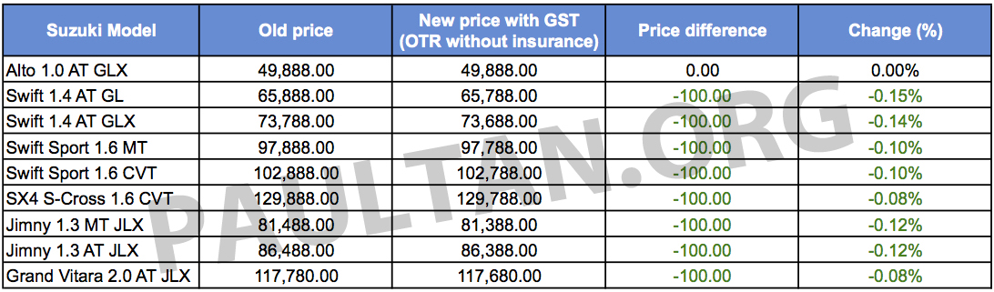 Suzuki Malaysia Price List