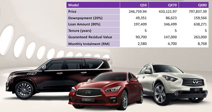 Infiniti Flexi Financing offers lower monthly payments Image 334748