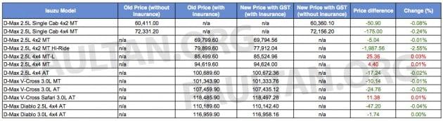 Gst Isuzu Updates Prices Decrease For Most Models