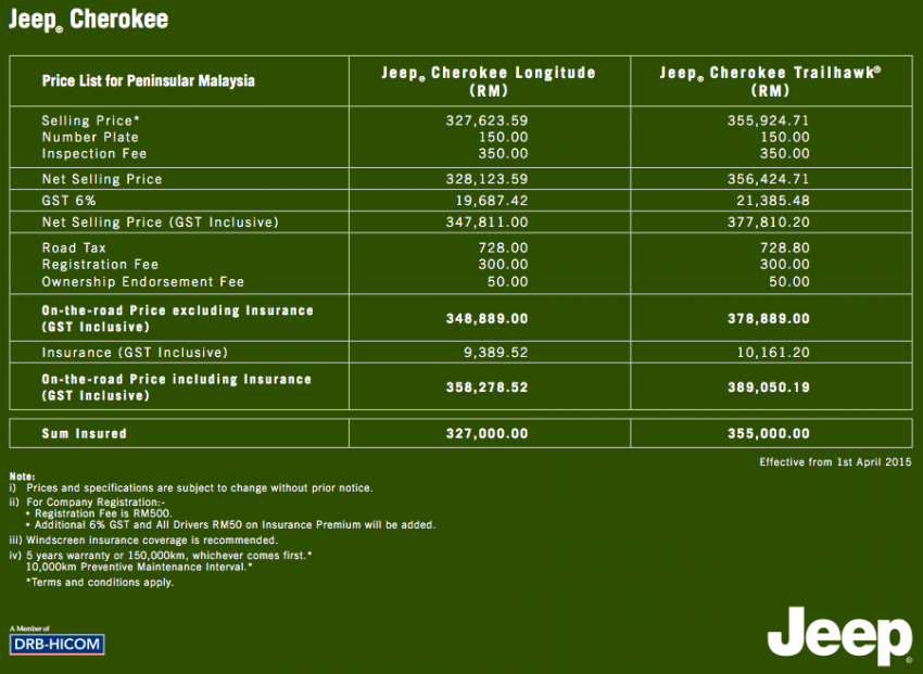 GST: Jeep Malaysia's new price lists – no changes Image #326494