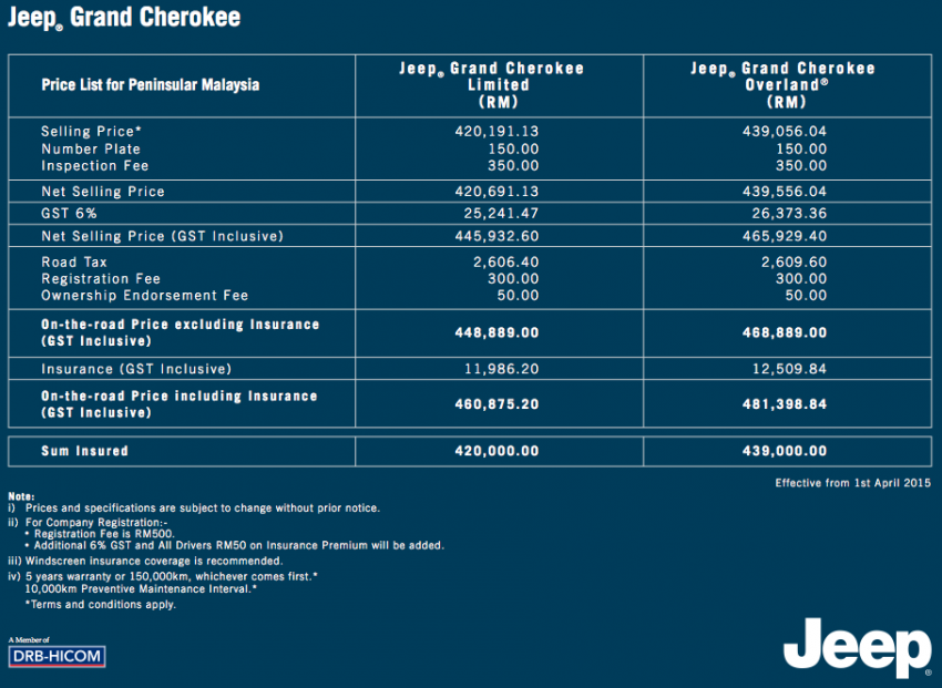 GST: Jeep Malaysia's new price lists – no changes Image #326496