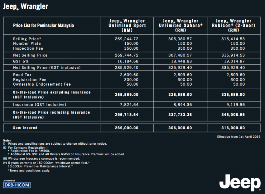 GST: Jeep Malaysia's new price lists – no changes Image #326497