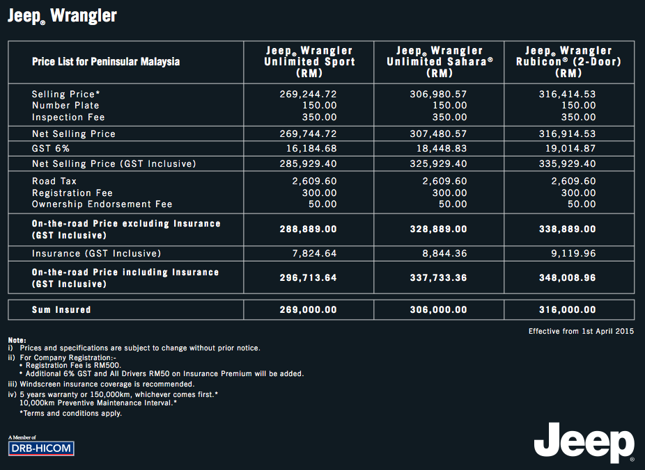 gst jeep malaysia s new price lists no changes image 326497. Black Bedroom Furniture Sets. Home Design Ideas