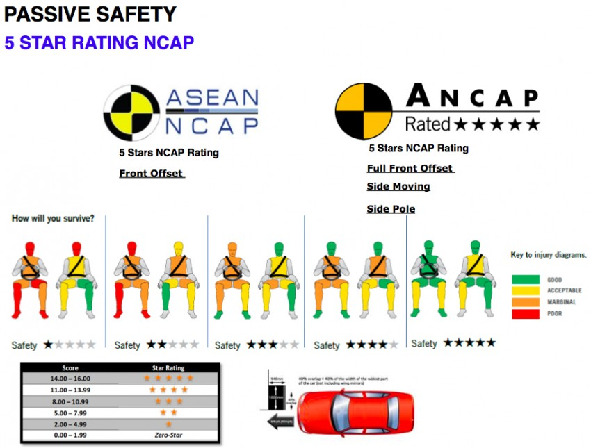 Proton – tightening safety regs and how it will comply Image #327098