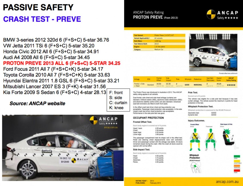 Proton – tightening safety regs and how it will comply Image #327111