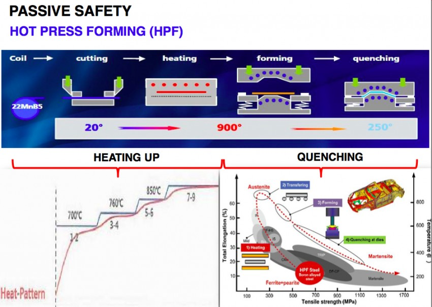 Proton – tightening safety regs and how it will comply Image #327118