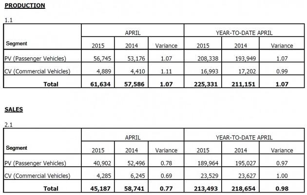 post gst sales figures