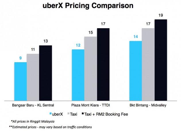 uberx-prices-comparison