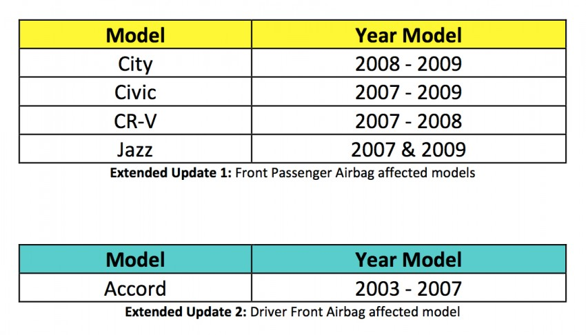 Honda Malaysia extends airbag recall – latest round involves 46,710 units of City, Civic, Jazz, CR-V, Accord Image #348515