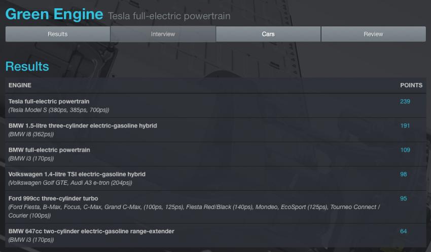 International Engine of the Year 2015 – BMW i8 wins! Image #351660