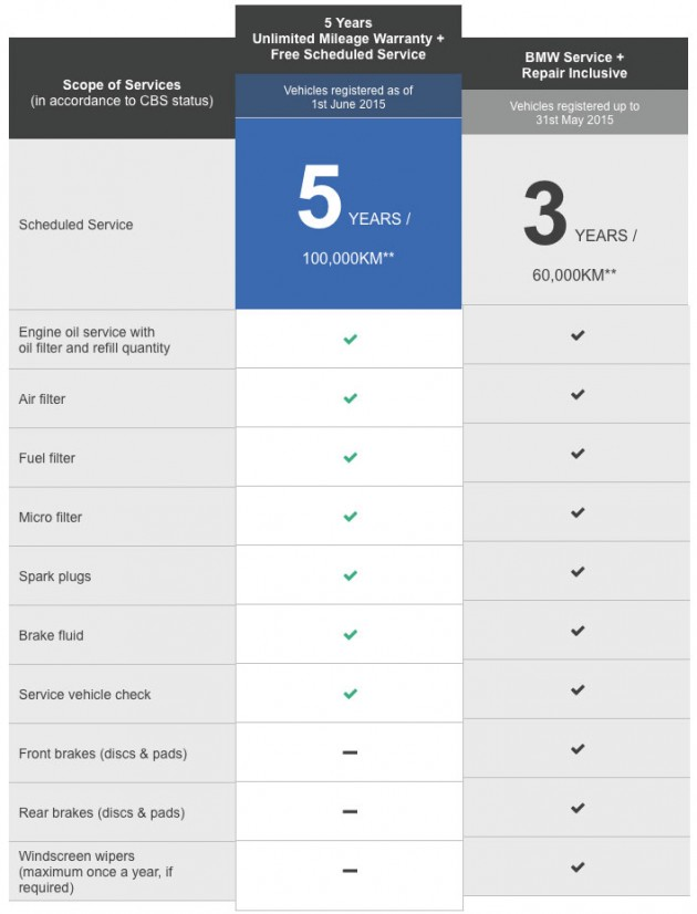 bmw-warranty-vs-bsri-difference-malaysia