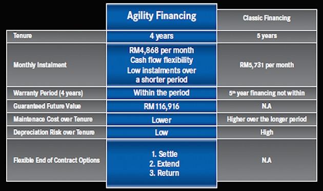 merc agility financing