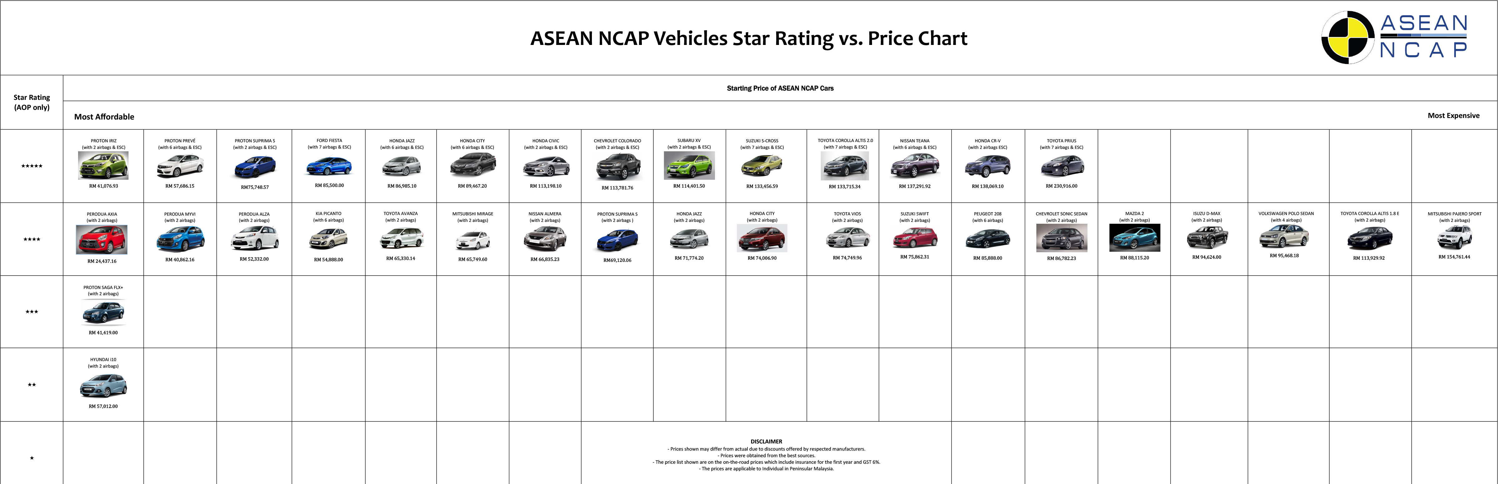 ASEAN NCAP releases star rating vs price chart – Proton Iriz is ...