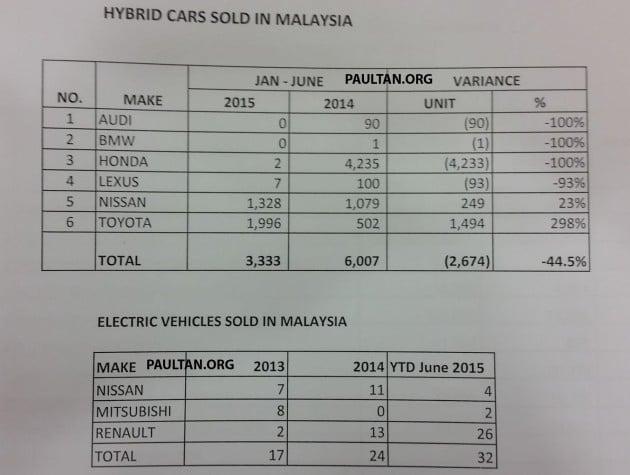 hybrid-cars-sold-malaysia-jan-june-2015-ytd-wm