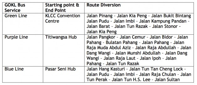 kl-city-gp-bus-service-reroute