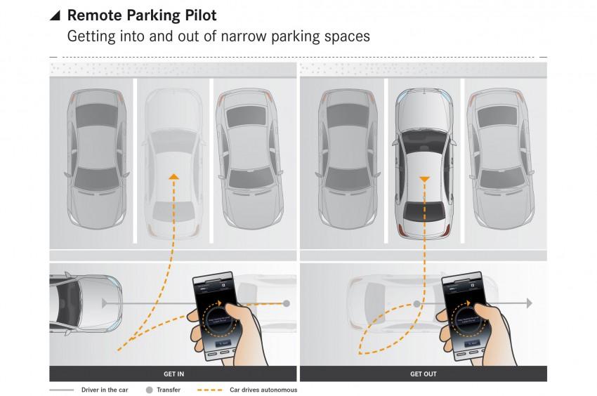 W213 Mercedes-Benz E-Class tech revealed – Remote Parking Pilot, NFC keyless entry, next-gen safety Image #357446