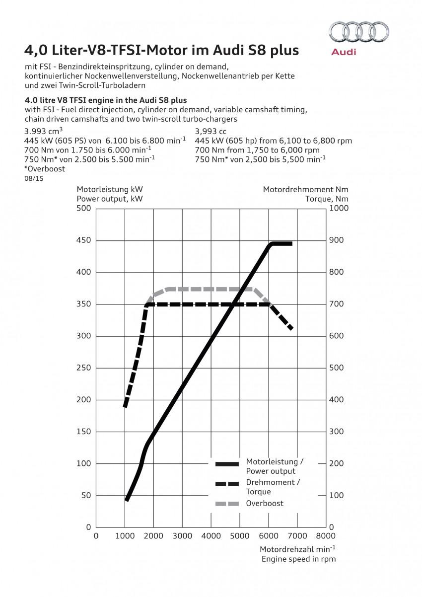 Audi S8 plus – 605 hp, 3.8 sec, 305 km/h transporter Image #364537