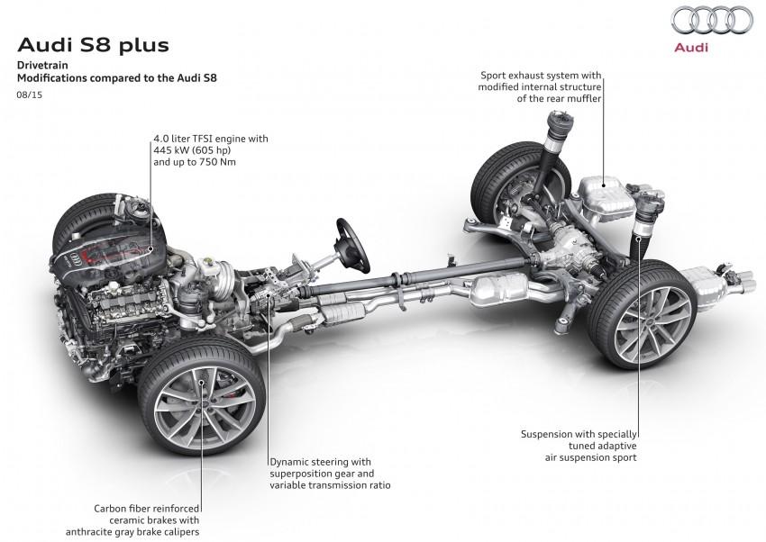 Audi S8 plus – 605 hp, 3.8 sec, 305 km/h transporter Image #364539