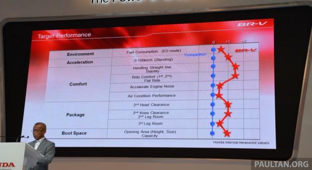 Honda BR-V presentation Indonesia 8