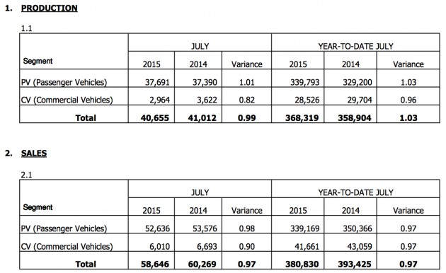MAA sales data July 2015