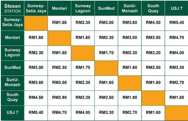 brt-fares-chart