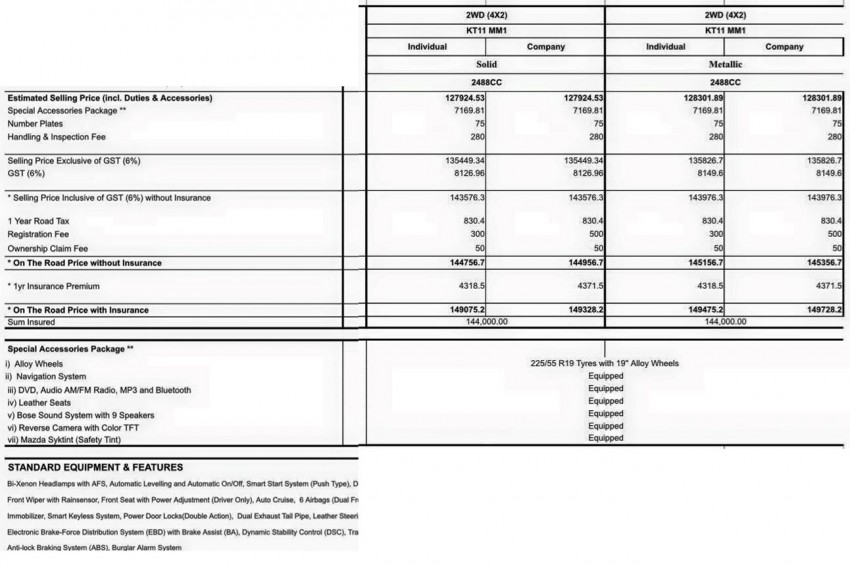 Mazda CX-5 2.5 CKD gets higher specs, lower prices Image #368464