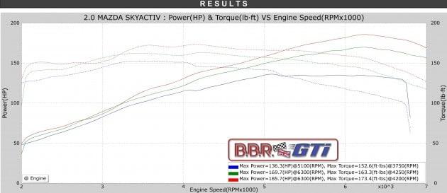 BBR Mazda 3 2.0-litre Skyactiv-2