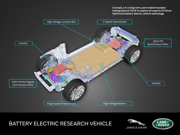 Concept_e BEV research