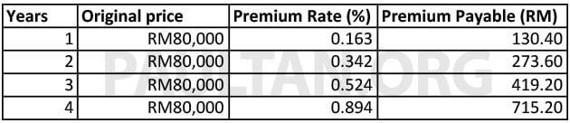 TCIBS-GAP-RATES