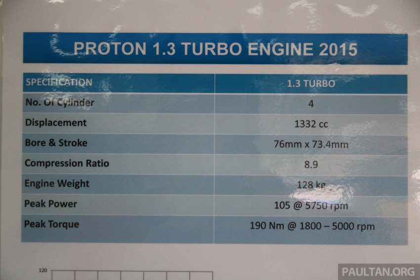 Proton Iriz and Exora 1.3 turbo, six-speed manual prototypes with 140 hp and 190 Nm previewed Image #387736