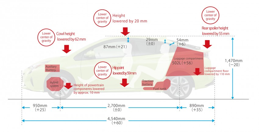 2016 Toyota Prius specs revealed – 40 km/l target FC Image #391844