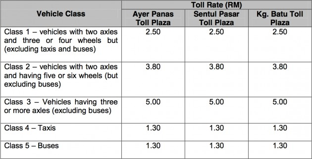 New-DUKE-Highway-rates