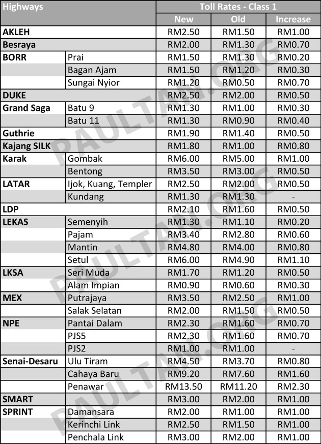 New-Toll-Rates-2015