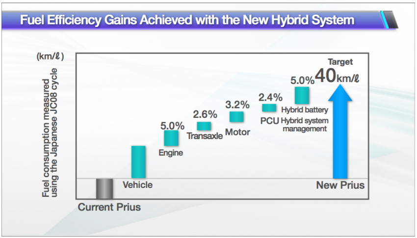 2016 Toyota Prius specs revealed – 40 km/l target FC Image #391890