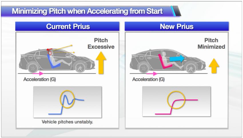 2016 Toyota Prius specs revealed – 40 km/l target FC Image #391902