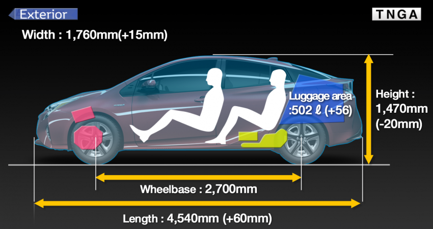 2016 Toyota Prius specs revealed – 40 km/l target FC Image #391922