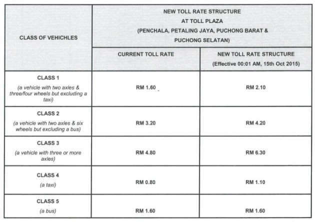 damansara-puchong-expressway-ldp-toll-increase-october-15