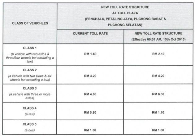 damansara-puchong-expressway-ldp-toll-increase-october-15