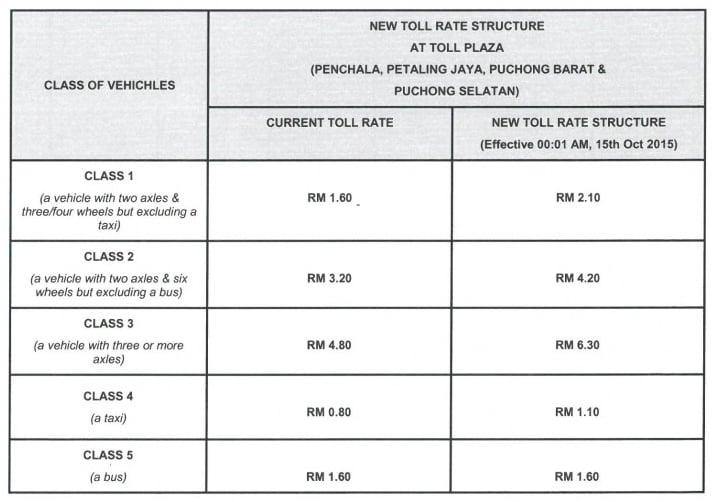 Damansara-Puchong Expressway (LDP) toll rates up October 15, Class 1 motorists to pay RM0.50 more Image #391318
