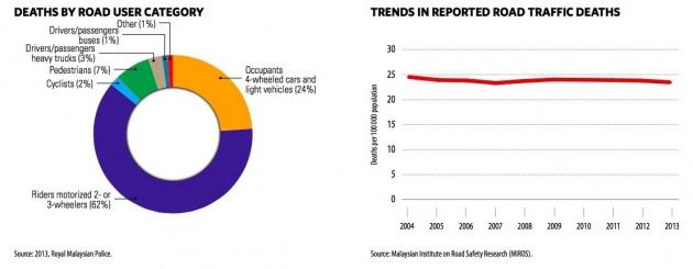 malaysia-who-report-chart